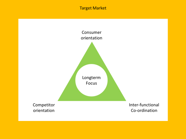 market-led-organisation-2