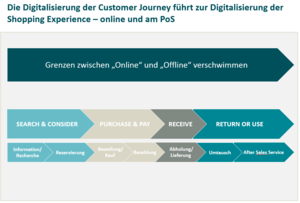 Die Digitalisierung der Customer Journey