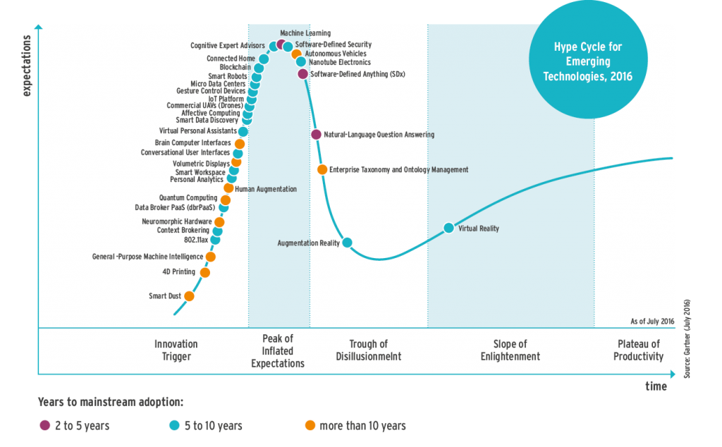gartner_hype-cycle-for-emerging-technologies2016_korr