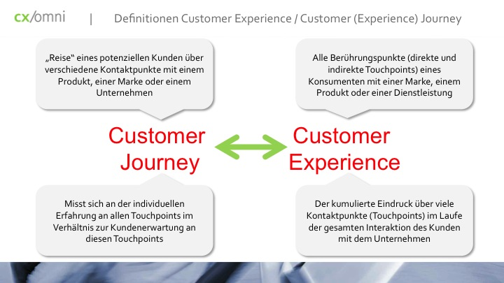 customer-journey-customer-experienec